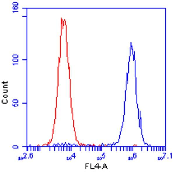 Flow Cytometry - Anti-HuR / ELAVL1 antibody [19F12AE12] (ab170193)