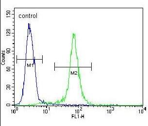 Flow Cytometry - Anti-CCDC9 antibody - N-terminal (ab170261)