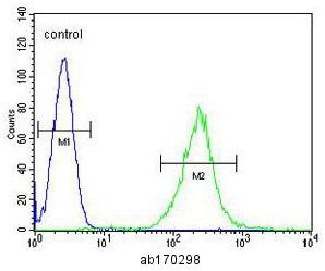 Flow Cytometry - Anti-Ecat1 antibody (ab170298)