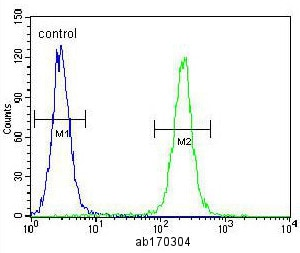 Flow Cytometry - Anti-IGF2 antibody (ab170304)