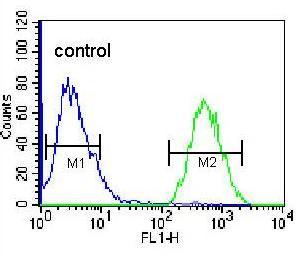 Flow Cytometry - Anti-Glypican 6 antibody (ab170523)