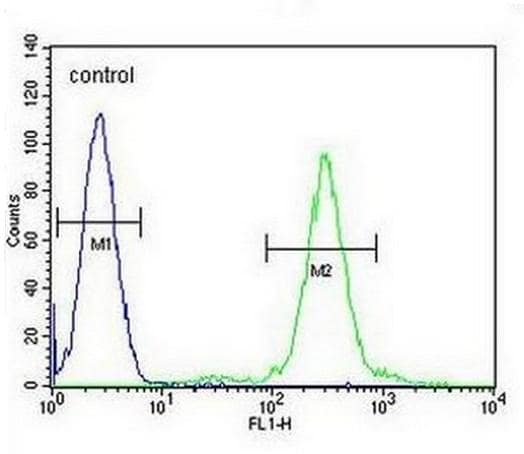 Flow Cytometry - Anti-ELMOD2 antibody - C-terminal (ab170551)