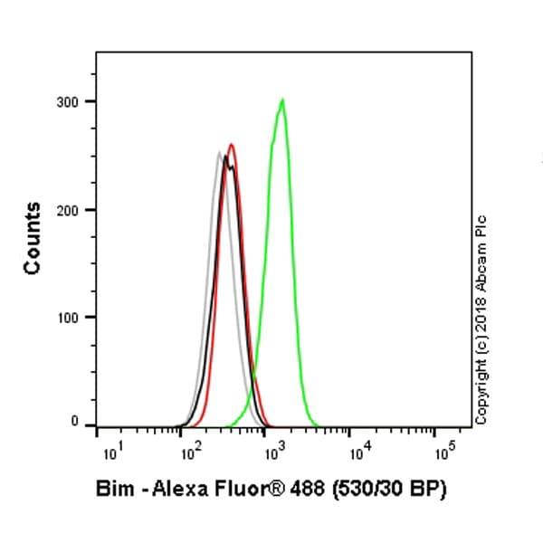 Flow Cytometry - Anti-Bim antibody [Y36] - BSA and Azide free (ab170589)
