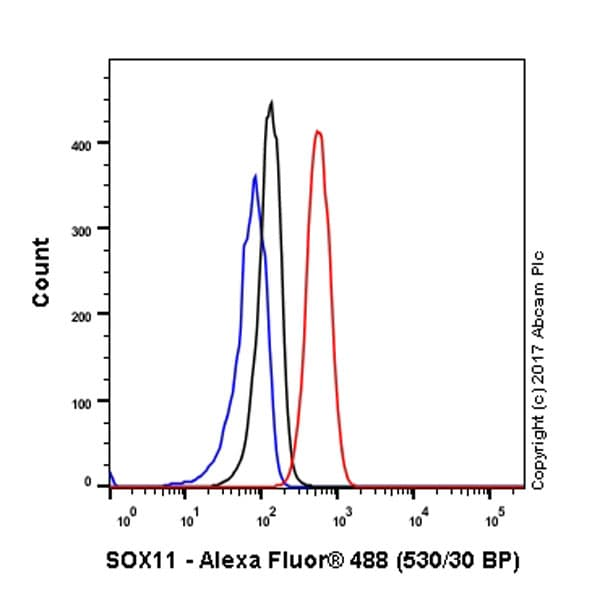 Flow Cytometry - Anti-SOX11 antibody [EPR8191(2)] (ab170916)