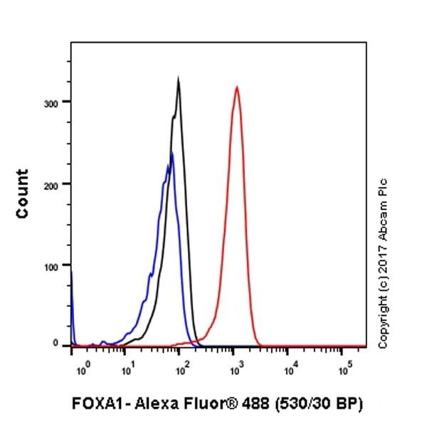 Flow Cytometry - Anti-FOXA1 antibody [EPR10881] - ChIP Grade (ab170933)