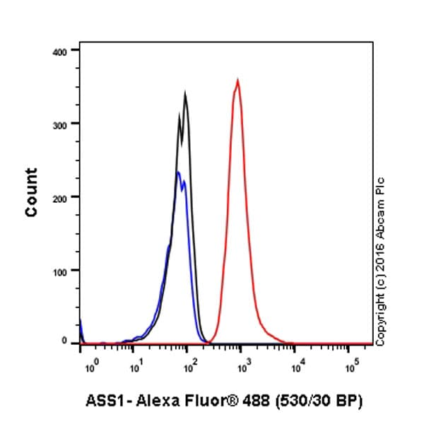 Flow Cytometry - Anti-ASS1 antibody [EPR12398] (ab170952)
