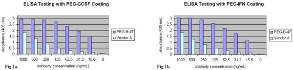 ELISA - Anti-Polyethylene glycol antibody [PEG-B-47] - BSA and Azide free (ab170969)