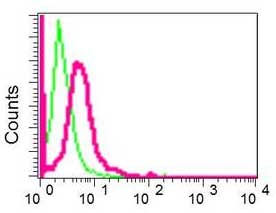Flow Cytometry - Anti-MTA2/PID antibody [EPR8537(2)] (ab171073)