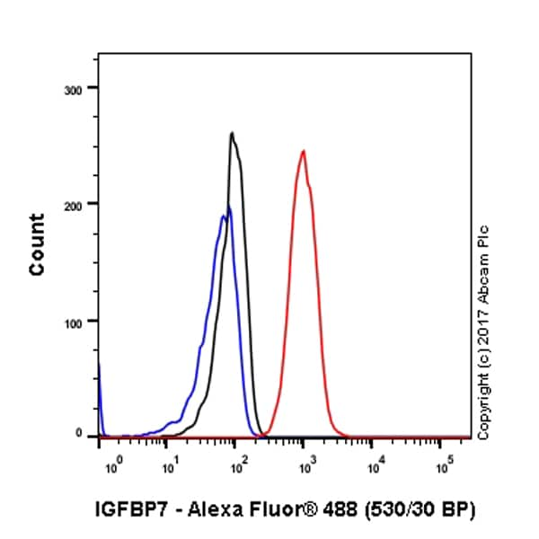Flow Cytometry - Anti-IGFBP7 antibody [EPR11912(B)] (ab171085)