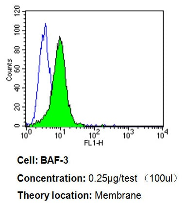 Flow Cytometry - Anti-CD58 antibody [TS2/9] (ab171087)