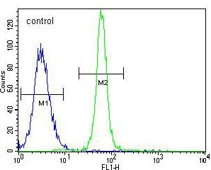 Flow Cytometry - Anti-LRIT1 antibody - C-terminal (ab171158)