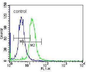 Flow Cytometry - Anti-STARD5 antibody - N-terminal (ab171192)