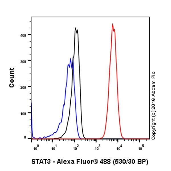 Flow Cytometry - Anti-STAT3 antibody [EPR787Y] - BSA and Azide free (ab171359)