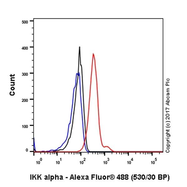 Flow Cytometry - Anti-IKK alpha antibody [EPR464] - BSA and Azide free (ab171362)