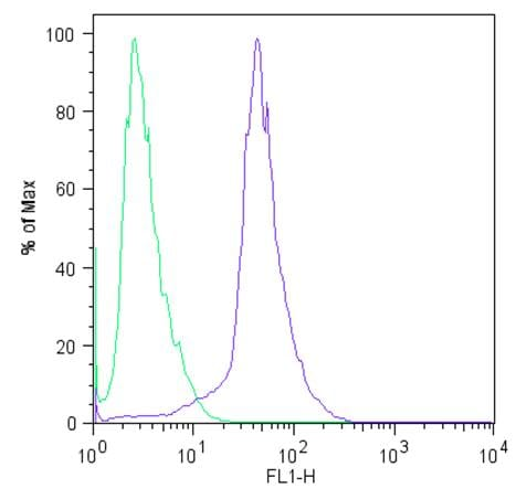 Flow Cytometry - Anti-SOX2 antibody [20G5] (ab171380)