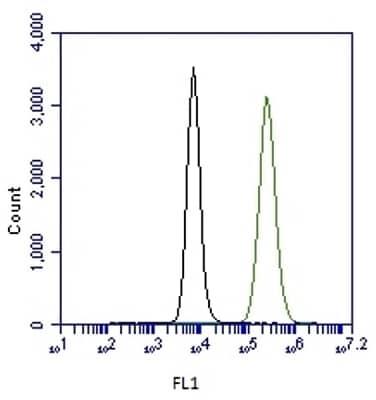 Flow Cytometry - Alexa Fluor® 488 Anti-CPT1A antibody [8F6AE9] (ab171449)