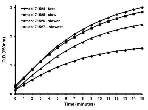 ELISA - TMB ELISA Substrate (Slow Kinetic Rate) (ab171525)