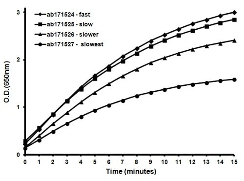 ELISA - TMB ELISA Substrate (Slower Kinetic Rate) (ab171526)