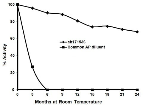ELISA - AP Stability Conjugate Reagent (ab171536)