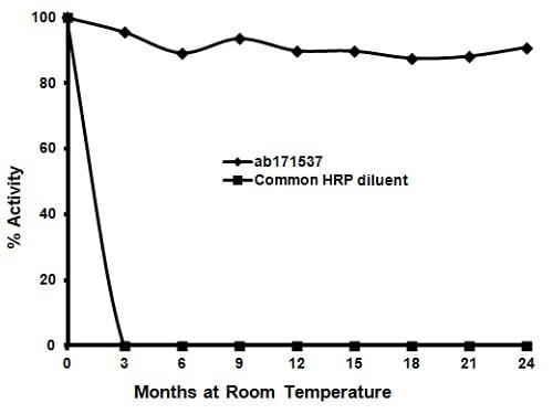 ELISA - HRP Stability Conjugate Reagent (ab171537)