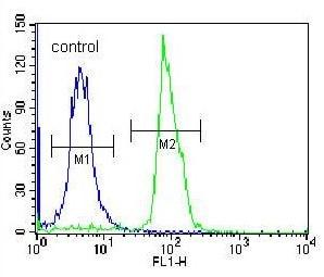 Flow Cytometry - Anti-SEMA4C/SEMAI antibody - C-terminal (ab171559)