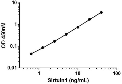 Example SIRT1 standard curve