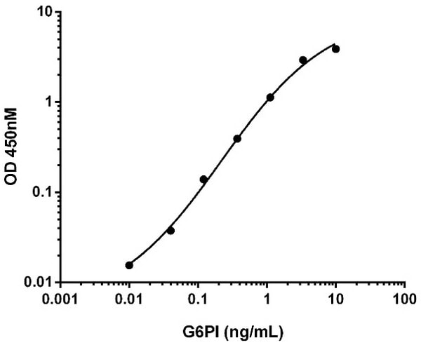 Example GPI standard curve.