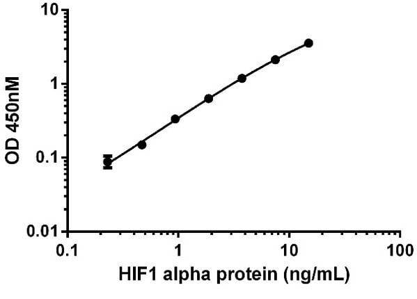 Example HIF1 alpha standard curve.