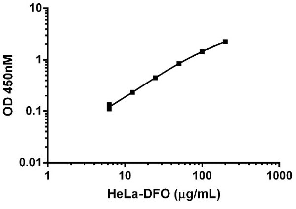 Titration of HeLa-DFO (ab120727) extract within the working range of the assay.
