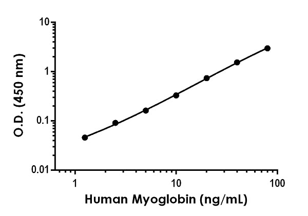 Example of human Myoglobin standard curve in Sample Diluent NS.