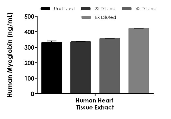 Interpolated concentrations of native  Myoglobin in human heart homogenate sample, sample based on a 25 µg/mL extract load.