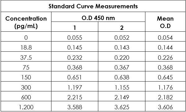 Example of raw data for GFP standard curve