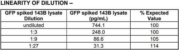 Linearity of dilution for spiked GFP