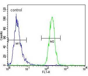Flow Cytometry - Anti-CRTR1 antibody (ab171839)