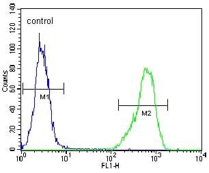 Flow Cytometry - Anti-IL1RL2 antibody (ab171844)