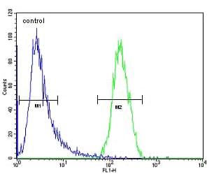 Flow Cytometry - Anti-TRIM38 antibody - C-terminal (ab171850)