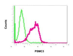 Flow Cytometry - Anti-TBP-1 antibody [EPR12153] (ab171974)