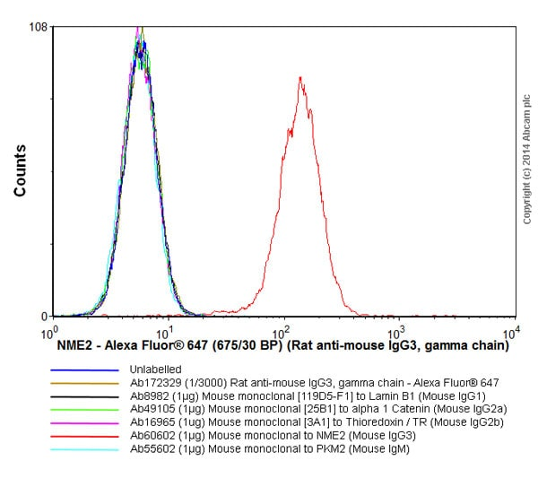 Flow Cytometry - Rat monoclonal [SB76b] Anti-Mouse IgG3 gamma chain (Alexa Fluor® 647) (ab172329)