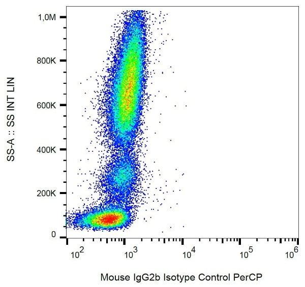 Flow Cytometry - Mouse IgG2b, kappa monoclonal [MPC-11] - Isotype control (PerCP) (ab172890)
