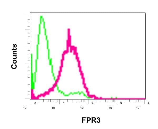 Flow Cytometry - Anti-FPR3 antibody [EPR11865] (ab172908)