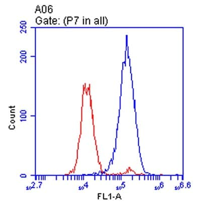 Flow Cytometry - Anti-ATP5H antibody [10G5AB9] (ab173006)