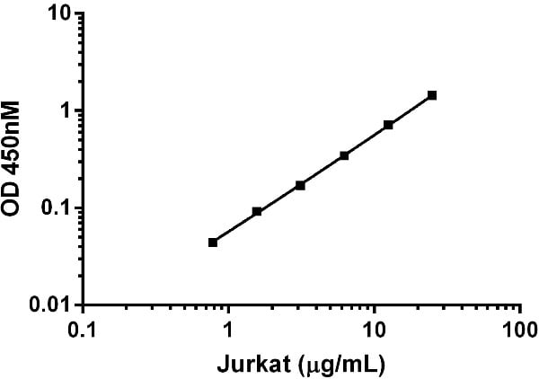 Titration of Jurkat extract within the working range of the ZAP70 assay.