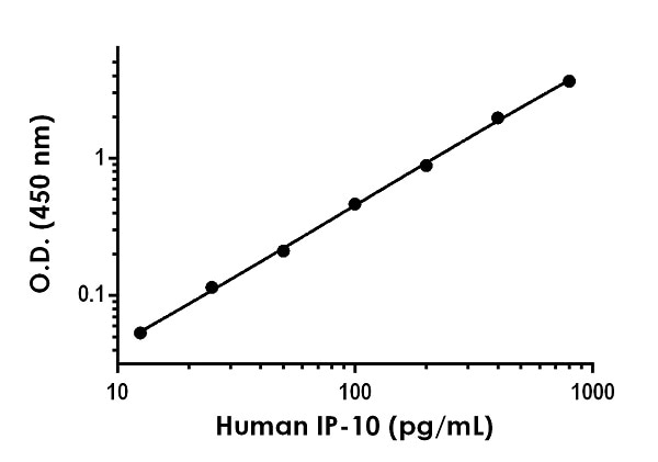 Example of IP-10 beta standard curve prepared in Sample Diluent NS.