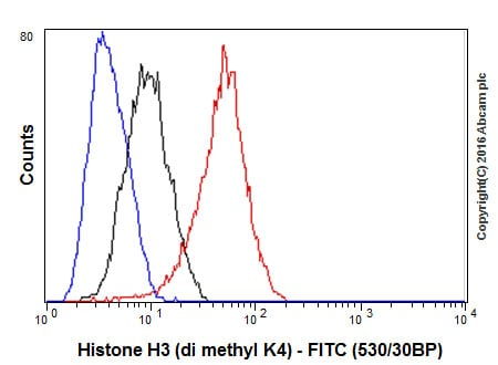 Flow Cytometry - Anti-Histone H3 (di methyl K4) antibody [Y47] - BSA and Azide free (ab173324)