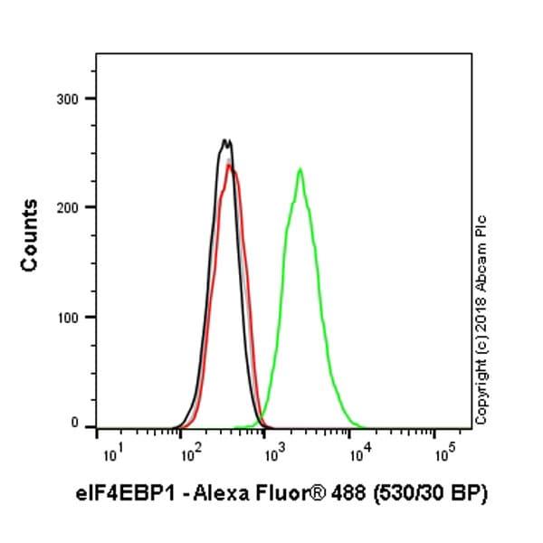 Flow Cytometry - Anti-eIF4EBP1 antibody [Y329] - BSA and Azide free (ab173370)