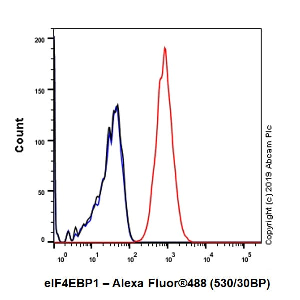 Flow Cytometry - Anti-eIF4EBP1 antibody [Y329] - BSA and Azide free (ab173370)