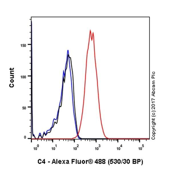 Flow Cytometry - Anti-C4 antibody [EPR2990(2)] (ab173577)