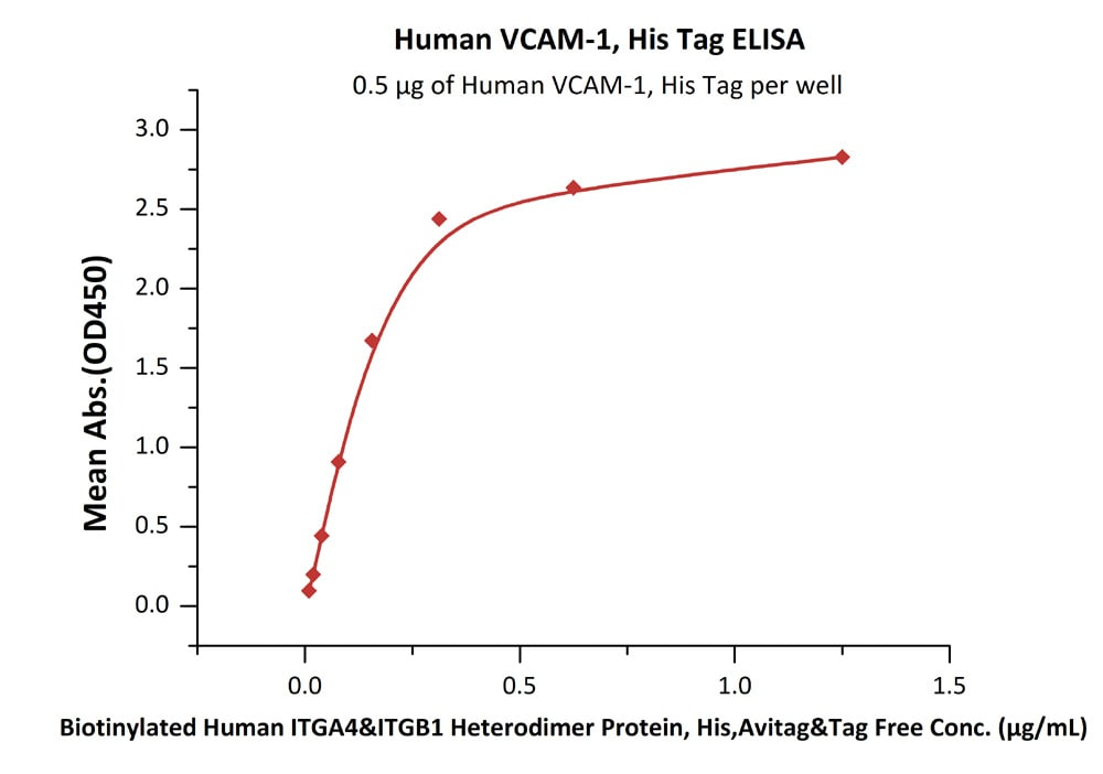 Functional Studies - Recombinant human VCAM1 protein (ab173991)