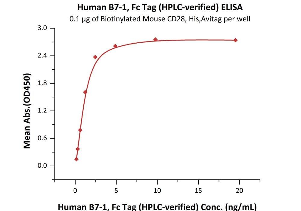 ELISA - Recombinant human CD80 protein (ab173993)