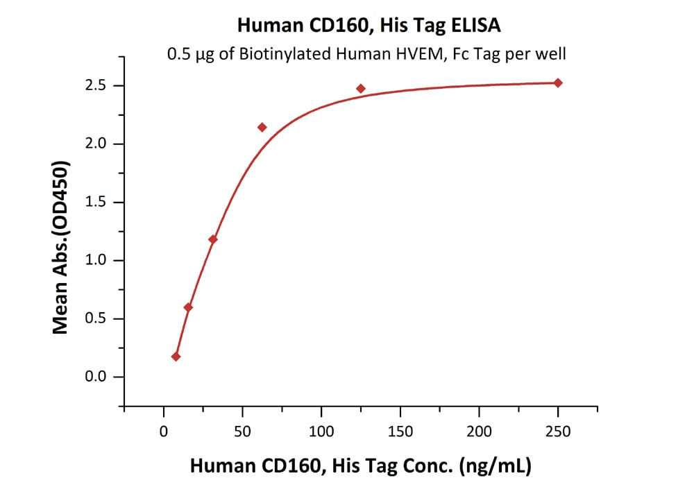 Functional Studies - Recombinant human CD160 protein (ab174001)